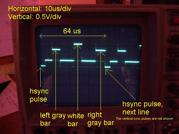 TV line shown on oscilloscope